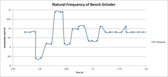 BenchGrinder_NaturalFrequency