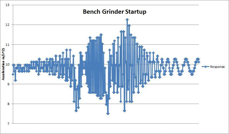 BenchGrinder_StartupPlot