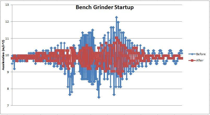 BenchGrinder_StartupPlotAfter